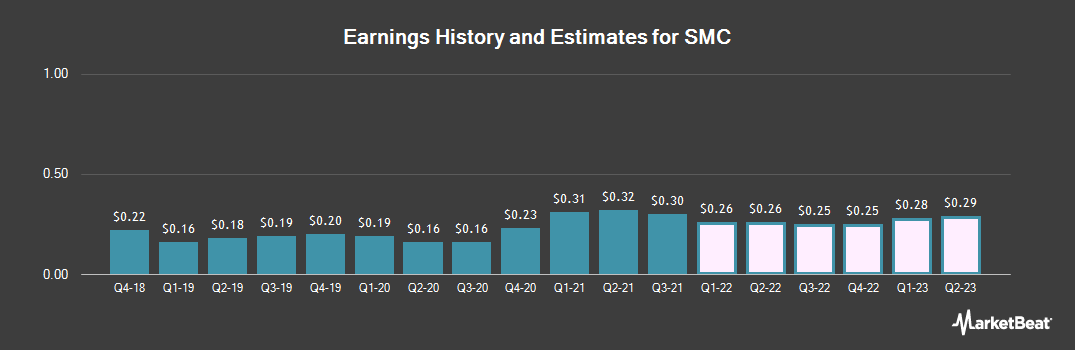 Earnings by Quarter for SMC (OTCMKTS:SMCAY)