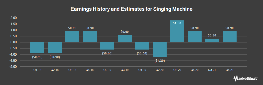 Earnings by Quarter for Singing Machine (OTCMKTS:SMDM)