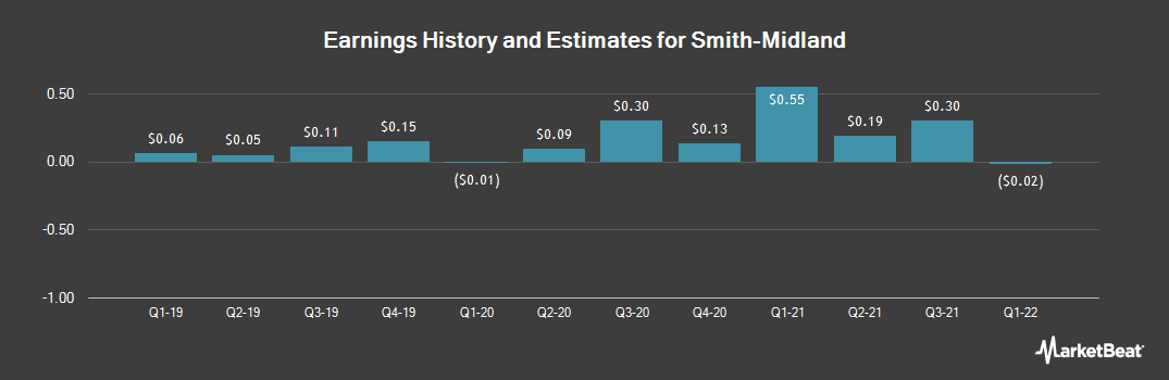 Earnings by Quarter for Smith-Midland (OTCMKTS:SMID)