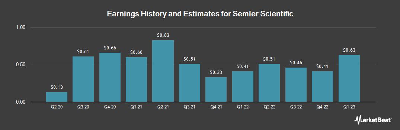 Earnings by Quarter for Semler Scientific (OTCMKTS:SMLR)
