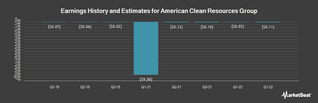 Earnings by Quarter for Cambrian Minerals Group (OTCMKTS:SMPR)
