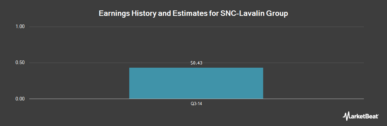 Earnings by Quarter for Snc-Lavalin Group (OTCMKTS:SNCAF)