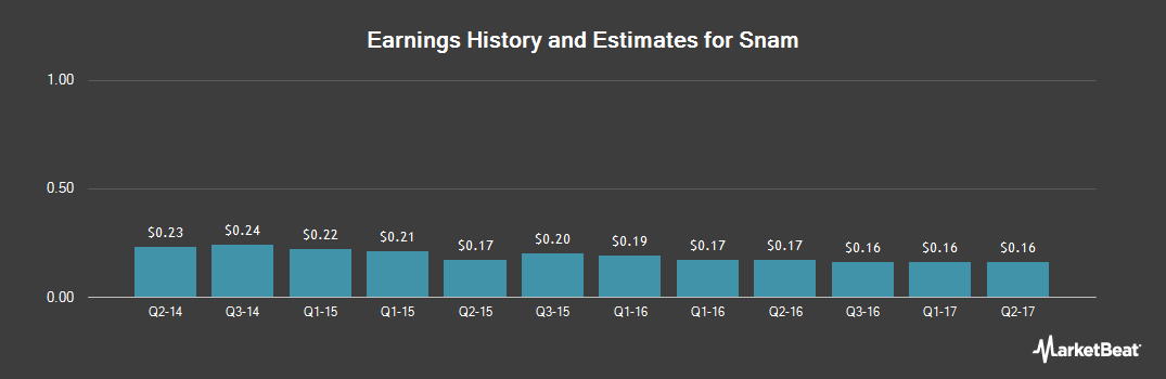 Earnings by Quarter for Snam (OTCMKTS:SNMRY)