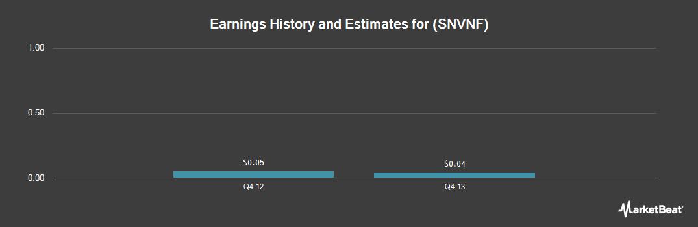 Earnings by Quarter for Sandvine (OTCMKTS:SNVNF)