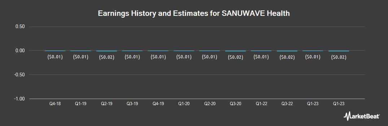 Earnings by Quarter for SANUWAVE Health (OTCMKTS:SNWV)