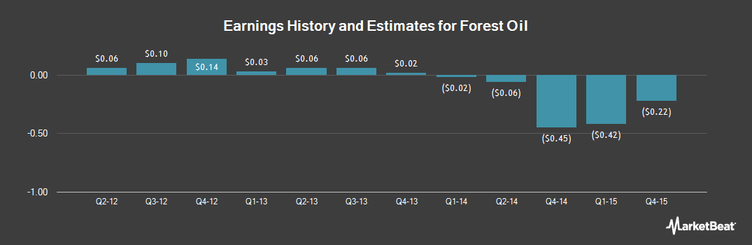 Earnings by Quarter for Sabine Oil & Gas (OTCMKTS:SOGCQ)