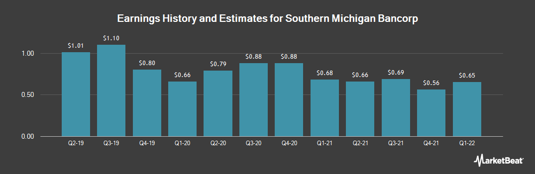Earnings by Quarter for Southern Michigan Bancorp (OTCMKTS:SOMC)