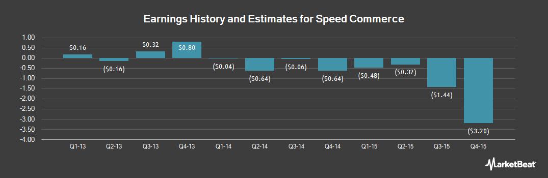 Earnings by Quarter for Speed Commerce (OTCMKTS:SPDC)
