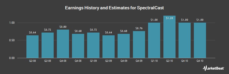 Earnings by Quarter for 7 Star Entertainment (OTCMKTS:SPEC)