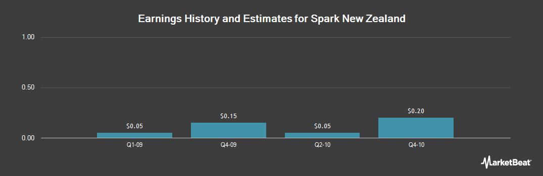 Earnings by Quarter for Spark New Zealand (OTCMKTS:SPKKY)