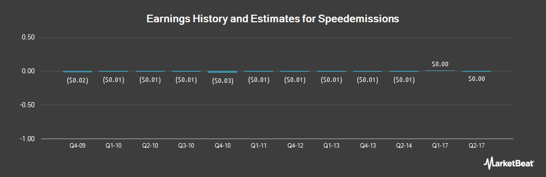 Earnings by Quarter for Speedemissions (OTCMKTS:SPMI)