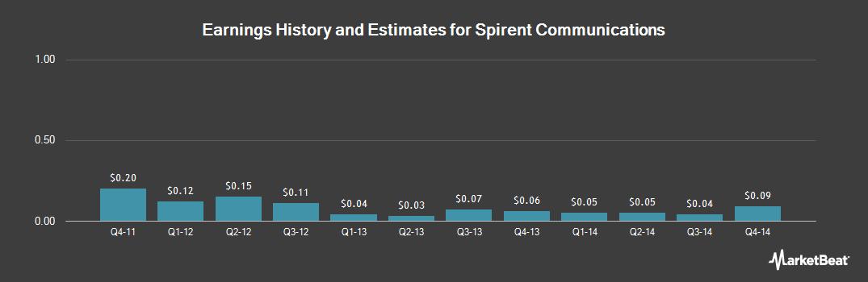 Earnings by Quarter for Spirent Communications (OTCMKTS:SPMYY)