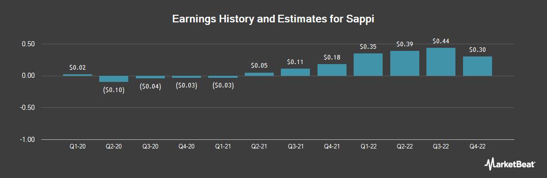 Earnings by Quarter for Sappi (OTCMKTS:SPPJY)