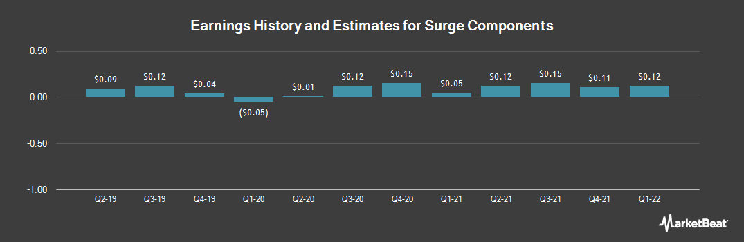 Earnings by Quarter for Surge Components (OTCMKTS:SPRS)
