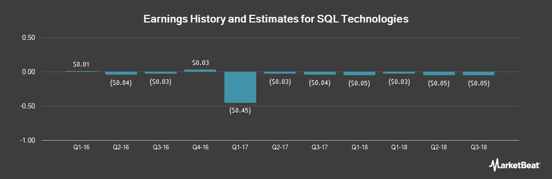 Earnings by Quarter for Sql Technologies C (OTCMKTS:SQFL)