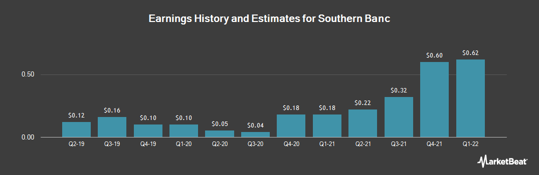 Earnings by Quarter for Southern Banc (OTCMKTS:SRNN)