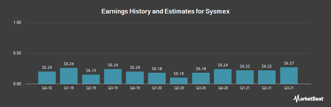 Earnings by Quarter for Sysmex (OTCMKTS:SSMXY)
