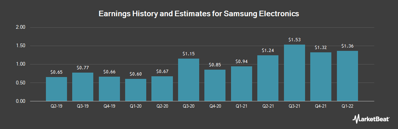 Earnings by Quarter for Samsung Electronic (OTCMKTS:SSNLF)