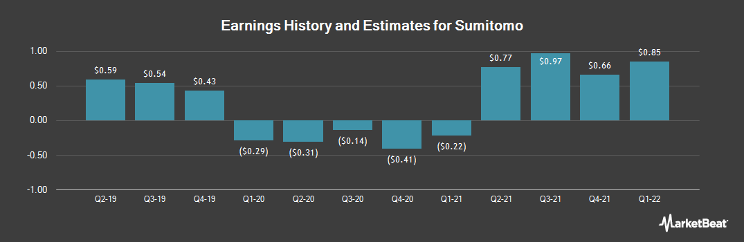 Earnings by Quarter for Sumitomo Corp. (OTCMKTS:SSUMY)