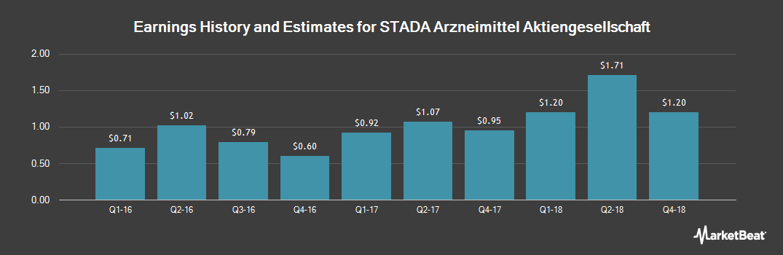 Earnings by Quarter for Stada Arzneimittel (OTCMKTS:STDAF)