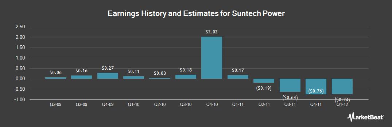 Earnings by Quarter for Suntech Power (OTCMKTS:STPFQ)
