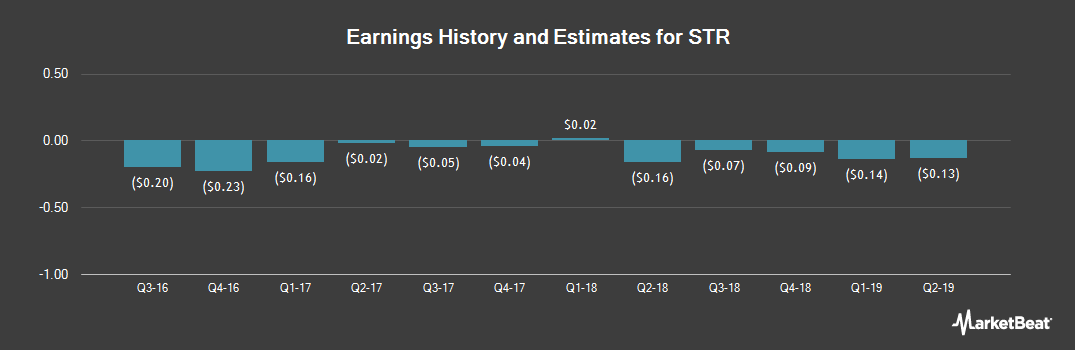Earnings by Quarter for STR (OTCMKTS:STRI)