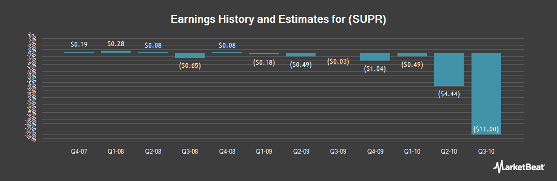 Earnings by Quarter for Superior Bancorp (OTCMKTS:SUPR)