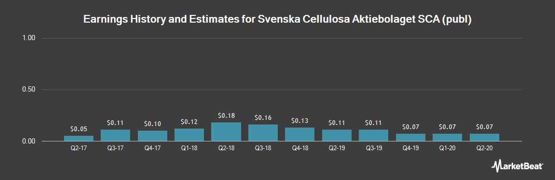 Earnings by Quarter for Svenska Cellulosa AB (OTCMKTS:SVCBY)