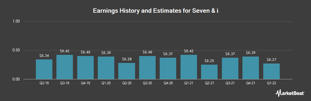 Earnings by Quarter for Seven & I (OTCMKTS:SVNDY)