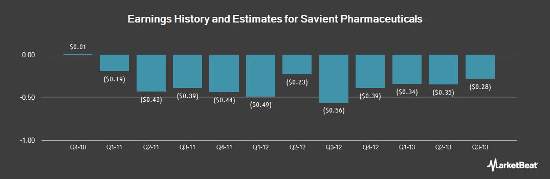 Earnings by Quarter for Savient Pharmaceuticals (OTCMKTS:SVNTQ)