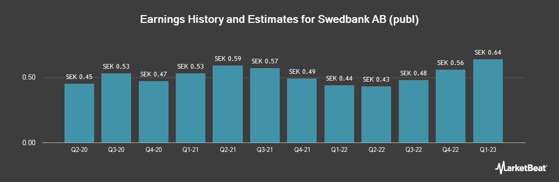 Earnings by Quarter for Swedbank (OTCMKTS:SWDBY)