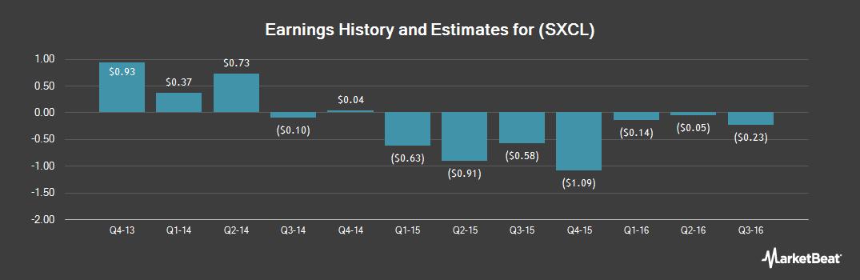 Earnings by Quarter for Steel Excel (OTCMKTS:SXCL)
