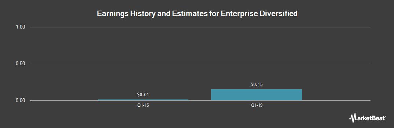 Earnings by Quarter for Sitestar (OTCMKTS:SYTE)