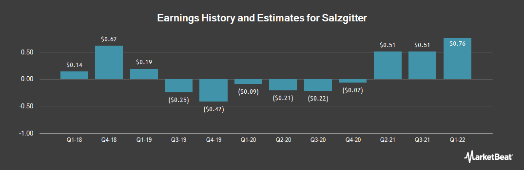 Earnings by Quarter for Salzgitter (OTCMKTS:SZGPY)