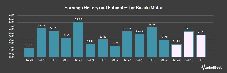 Earnings by Quarter for Suzuki (OTCMKTS:SZKMY)
