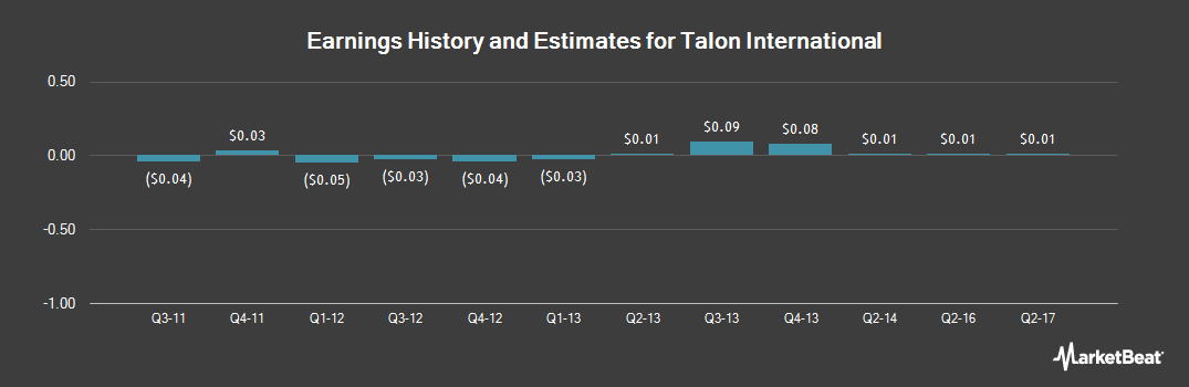 Earnings by Quarter for Talon International (OTCMKTS:TALN)