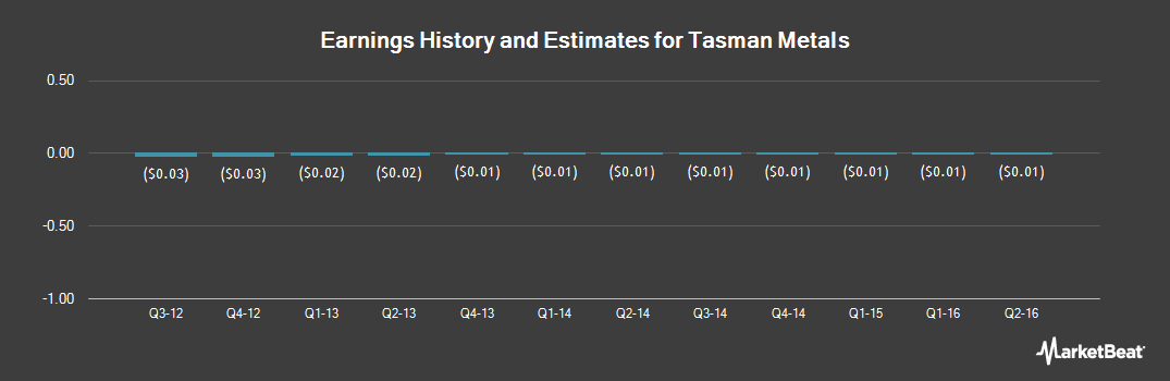 Earnings by Quarter for Tasman Metals (OTCMKTS:TASIF)