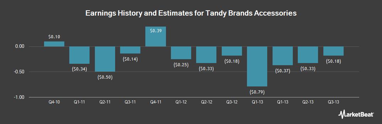 Otcmktstbacq Tandy Brands Accessories Stock Price Price Target