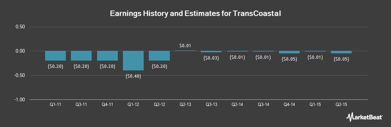Earnings by Quarter for TransCoastal (OTCMKTS:TCEC)