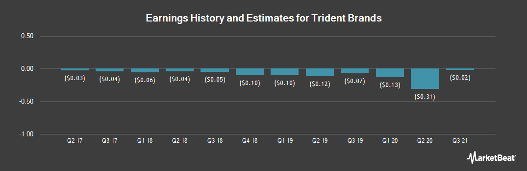 Earnings by Quarter for Trident Brands (OTCMKTS:TDNT)