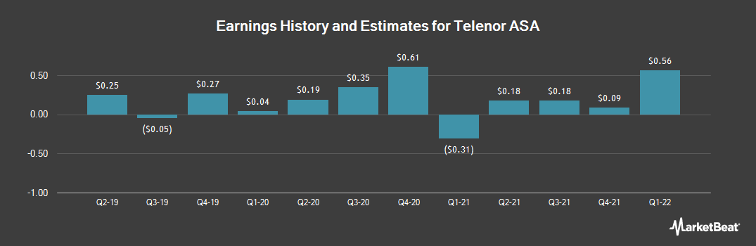 Earnings by Quarter for Telenor ASA (OTCMKTS:TELNY)