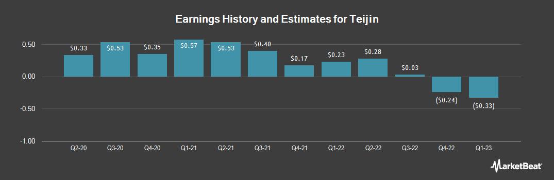 Earnings by Quarter for Teijin (OTCMKTS:TINLY)
