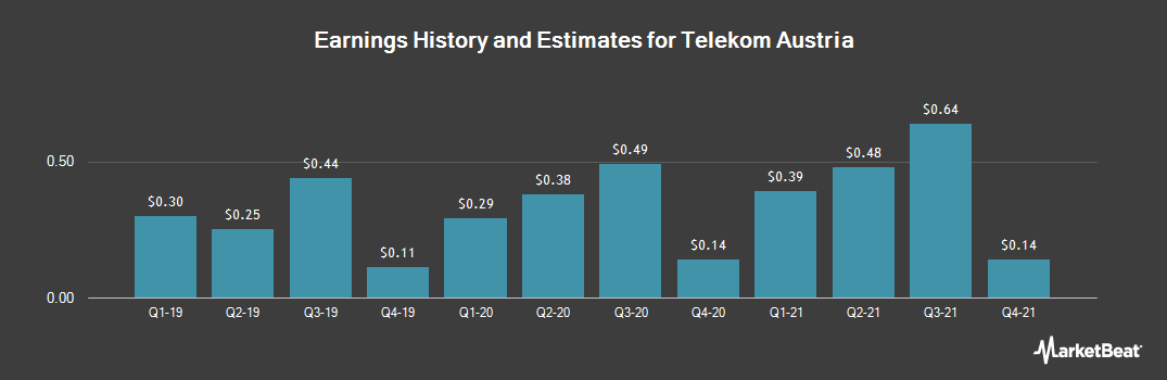 Earnings by Quarter for Telekom Austria (OTCMKTS:TKAGY)