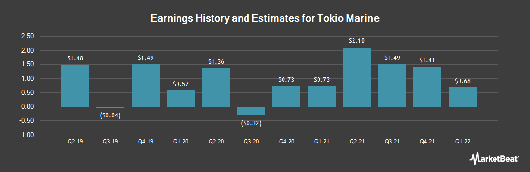 Earnings by Quarter for Tokio Marine (OTCMKTS:TKOMY)