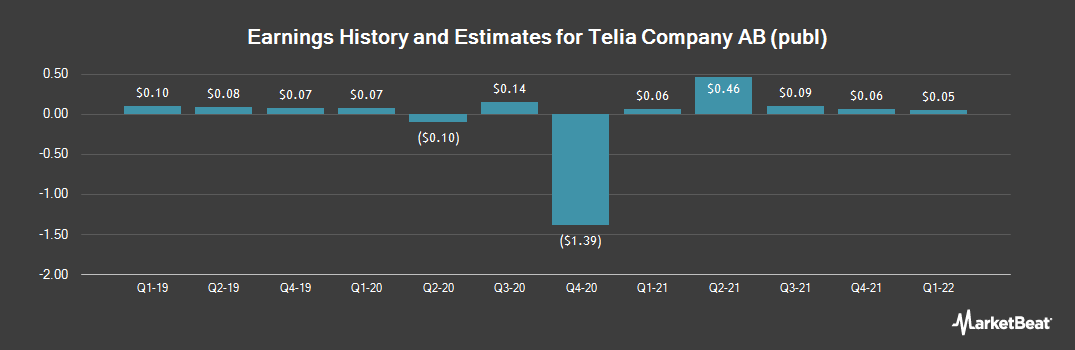 Earnings by Quarter for TeliaSonera AB (OTCMKTS:TLSNY)