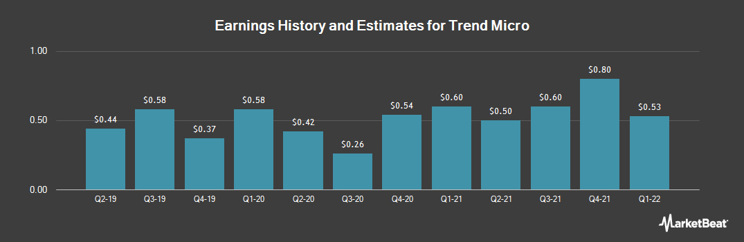 Earnings by Quarter for Trend Micro (OTCMKTS:TMICY)