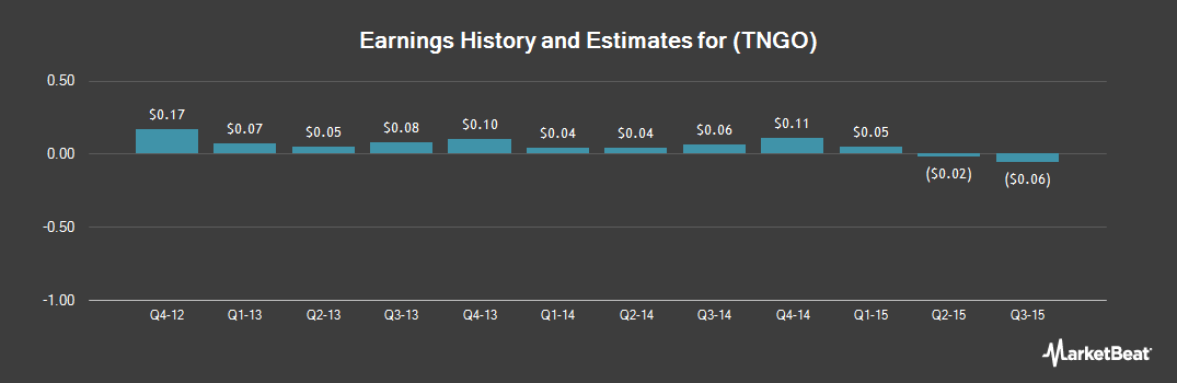 Earnings by Quarter for Tangoe (OTCMKTS:TNGO)