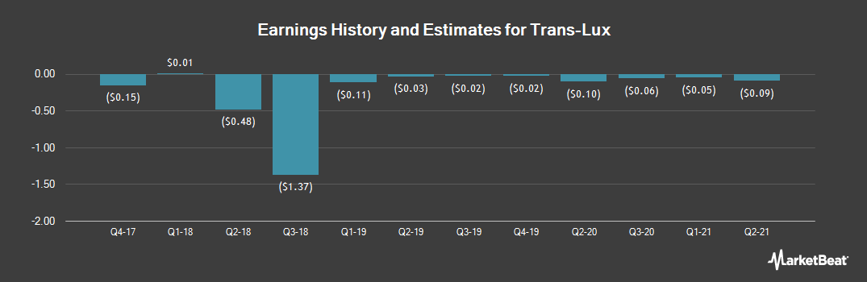 Earnings by Quarter for Trans-Lux (OTCMKTS:TNLX)