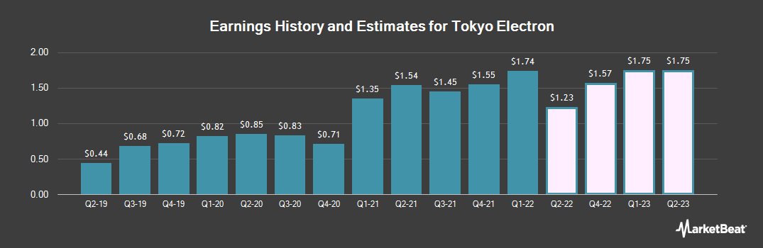 Earnings by Quarter for Tokyo Electron (OTCMKTS:TOELY)