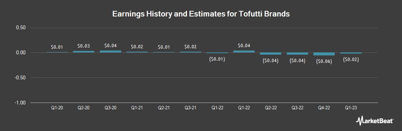 Earnings by Quarter for Tofutti Brands (OTCMKTS:TOFB)